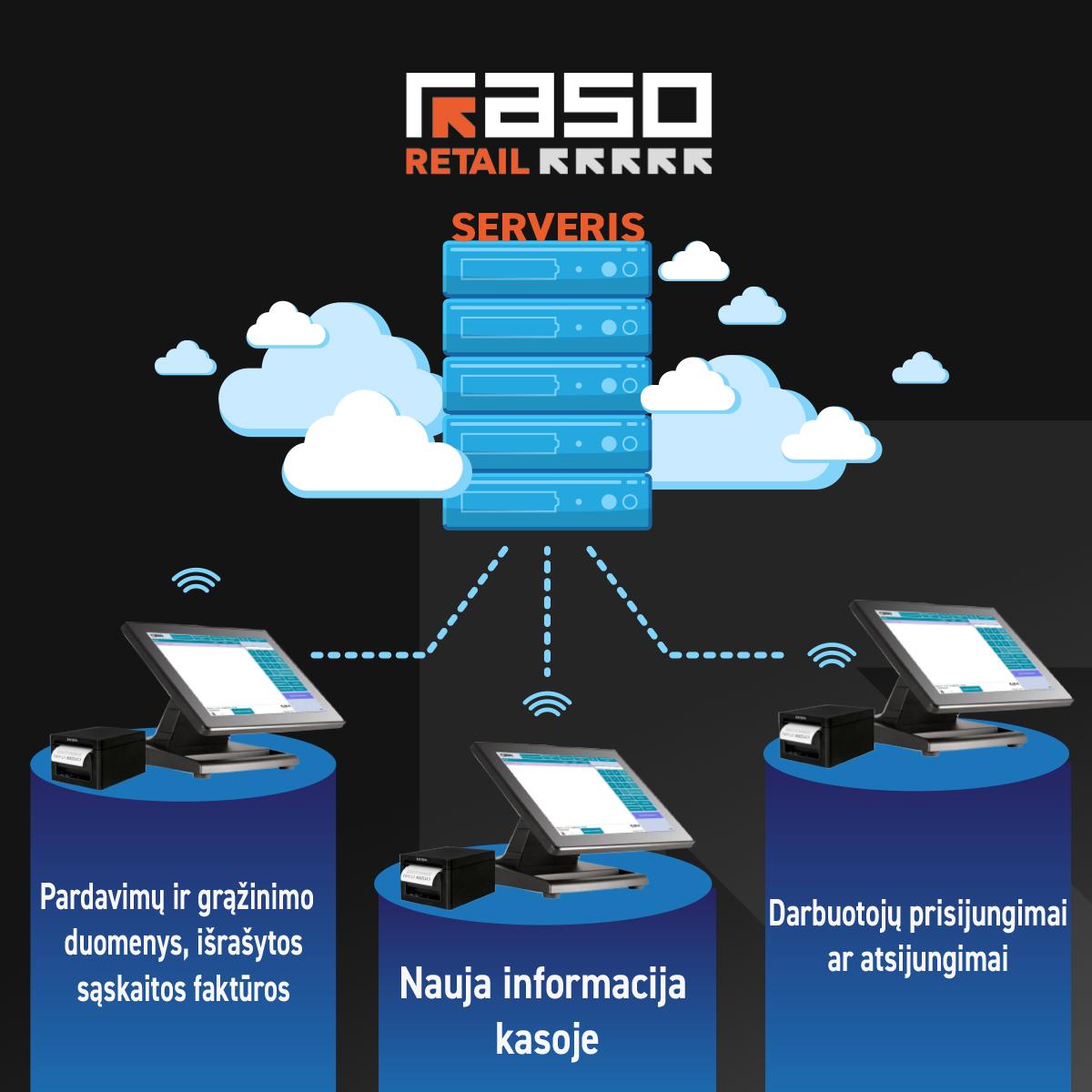 Kasos programa (POS) Raso Retail